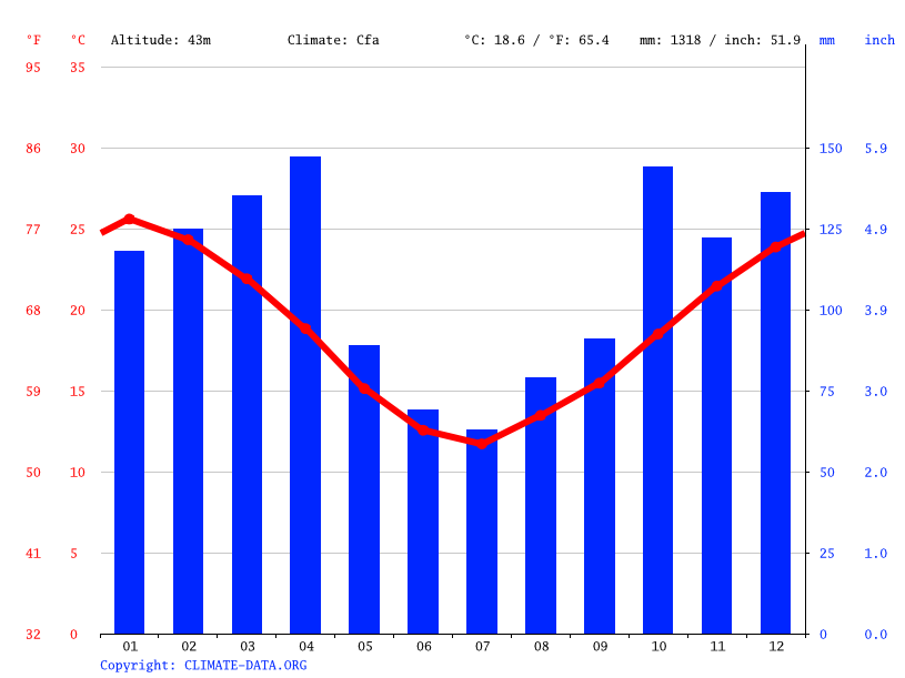 Climate graph // Weather by Month, Villaguay