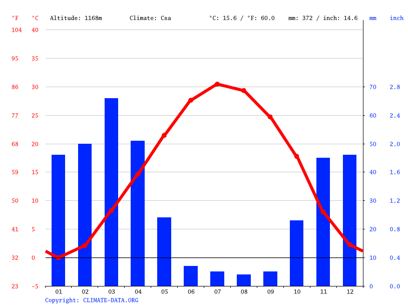 Climate graph // Weather by Month, Tehran