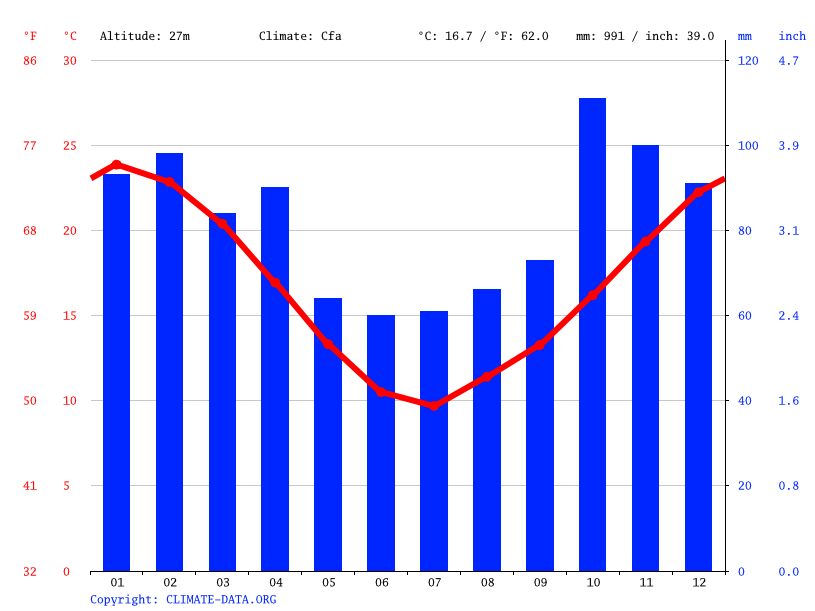 Korn Temperatura, Climograma y Tabla climática para Alejandro Korn