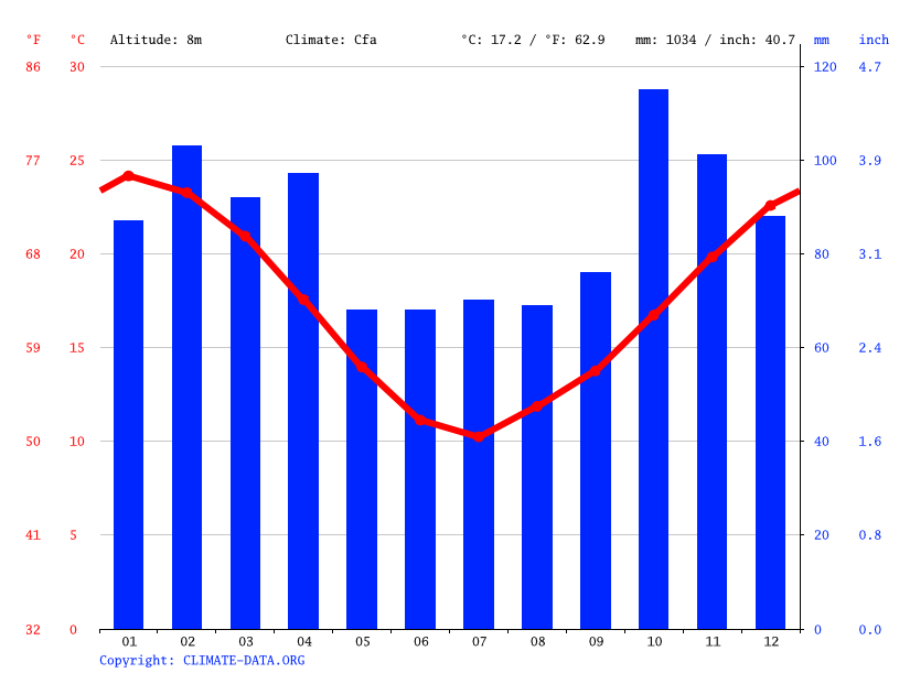 Climate graph // Weather by Month, Avellaneda