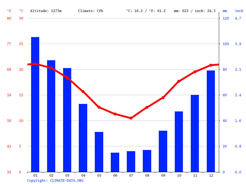 Climate graph // Weather by Month, Belén