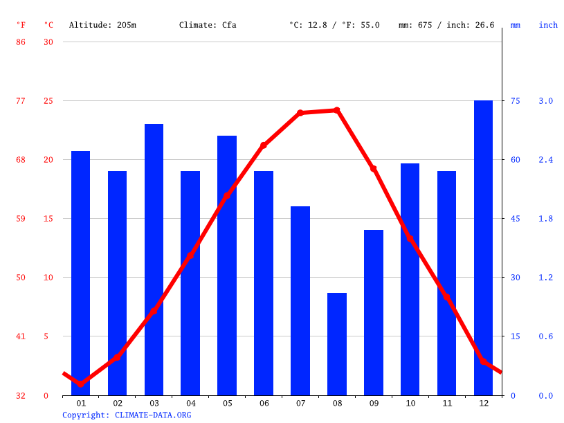 Climate graph // Weather by Month, Konush