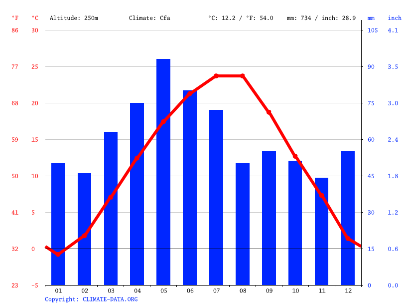 Climate graph // Weather by Month, Brestovets