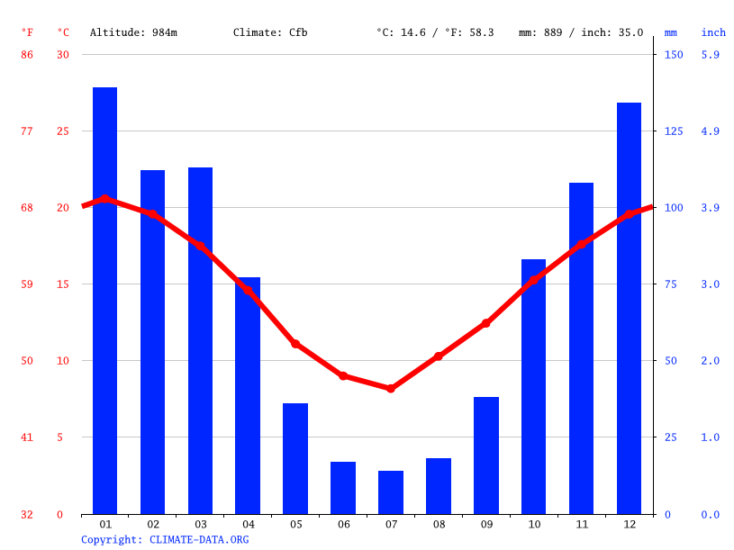 Climate graph // Weather by Month, Capilla del Monte