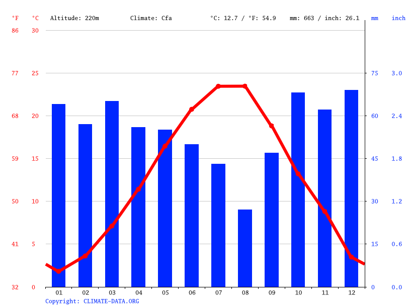 Climate graph // Weather by Month, Oman