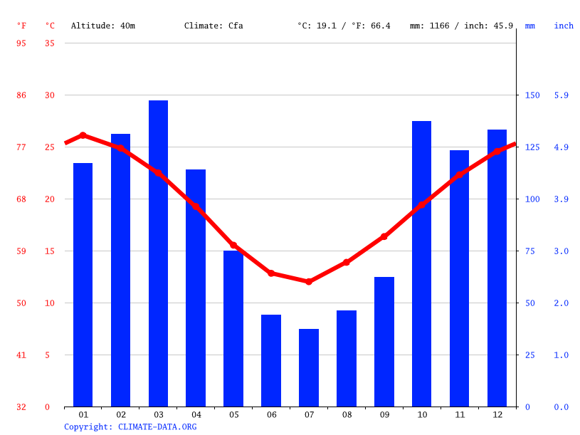 Climate graph // Weather by Month, Esperanza