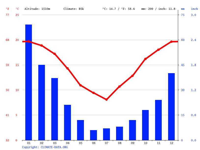Climate graph // Weather by Month, Fiambalá