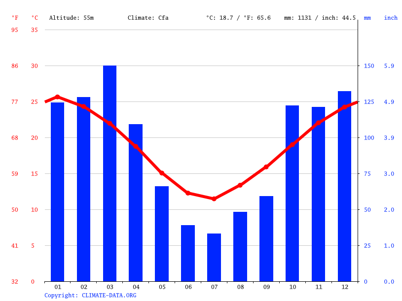Climate graph // Weather by Month, Gálvez
