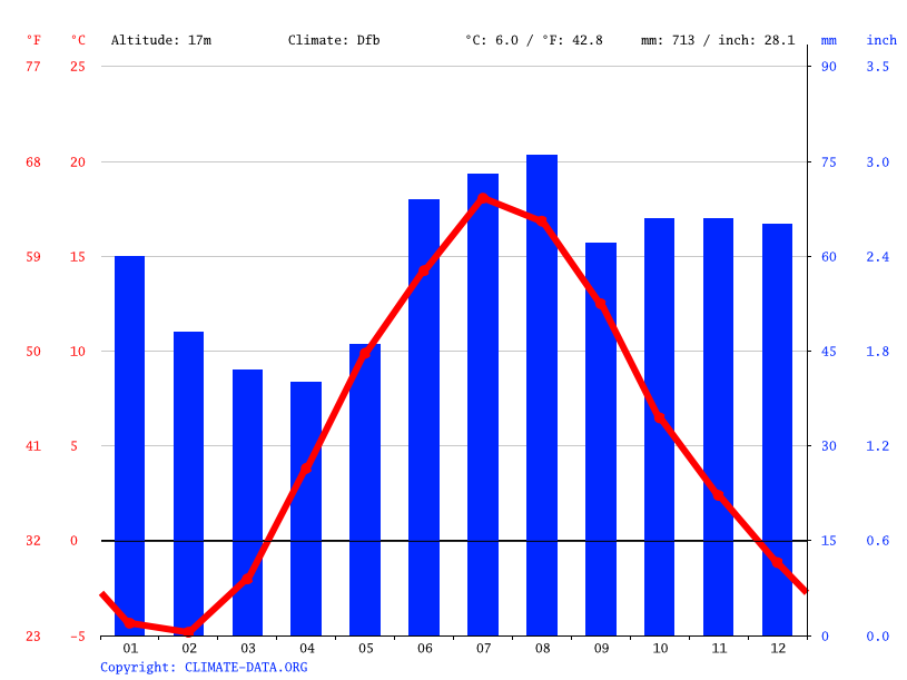 Climograph // Weather by Month, Espoo