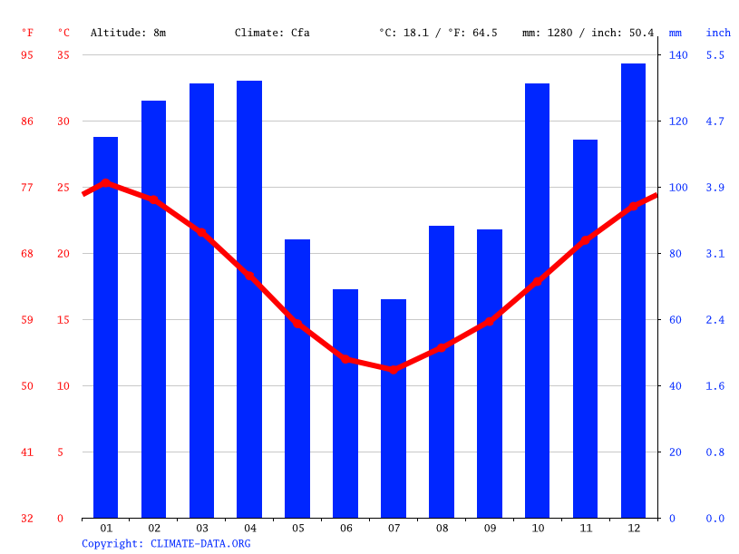 Climate graph // Weather by Month, Gualeguaychu