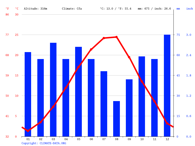 Climograph // Weather by Month, Gorno Voivodino