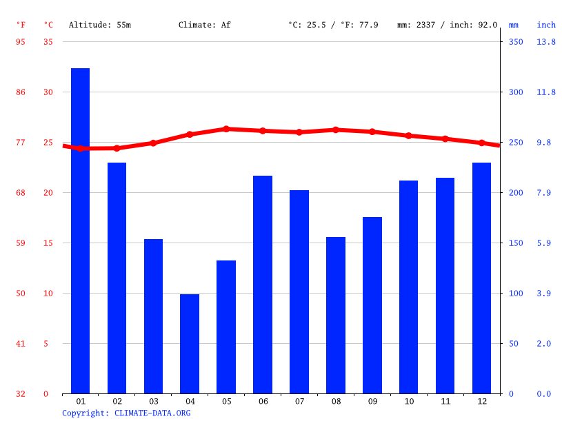 Climate graph // Weather by Month, Kitcharao