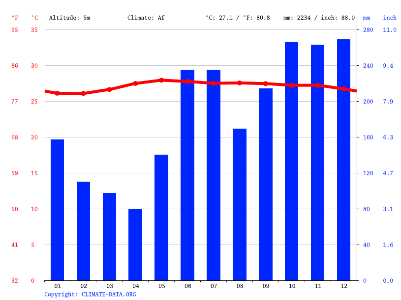Climate graph // Weather by Month, Bantayan