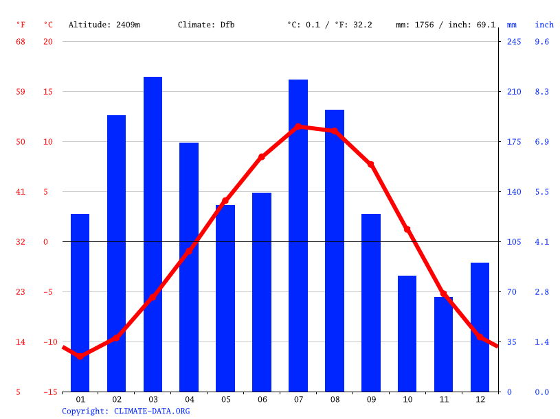 Climate graph // Weather by Month, Naran