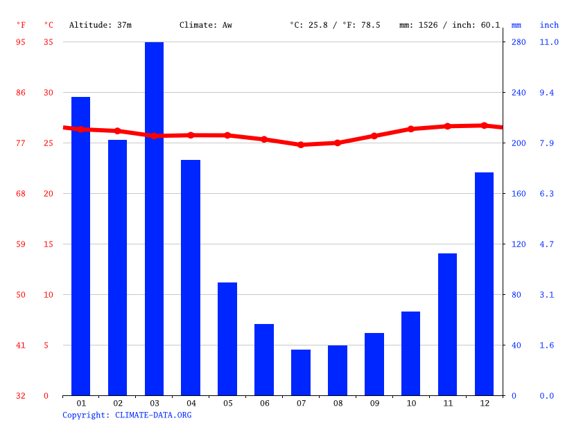 Climate graph // Weather by Month, Kila Kila No. 2