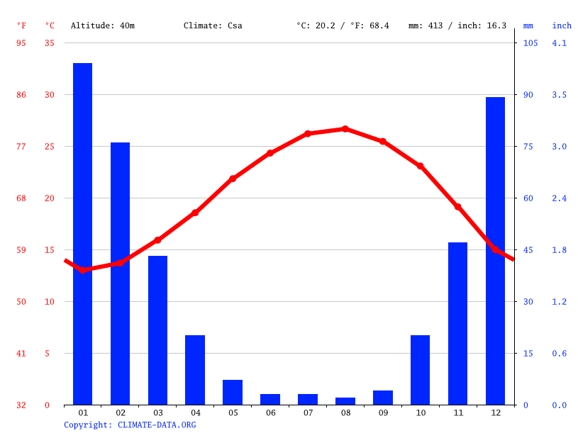 Climate graph // Weather by Month, Netaim