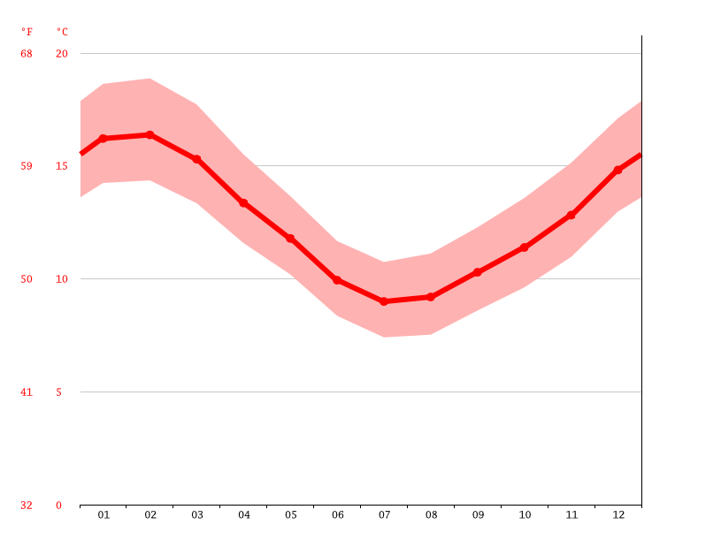 average temperatures, Wellington