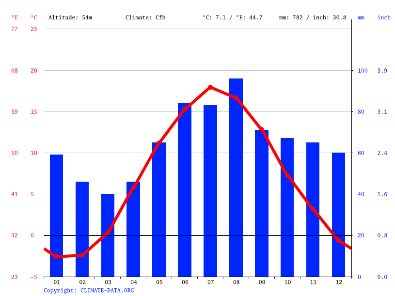 Climate graph // Weather by Month, Karlstad