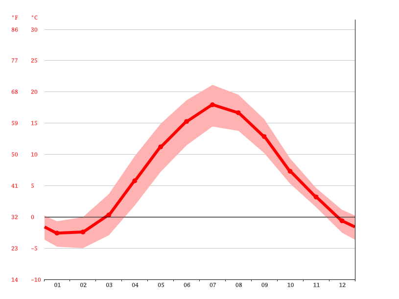 Temperature graph, Karlstad