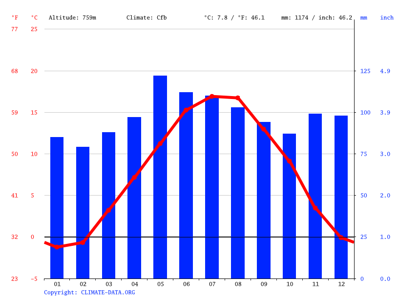 Climate graph // Weather by Month, Gurtendorf