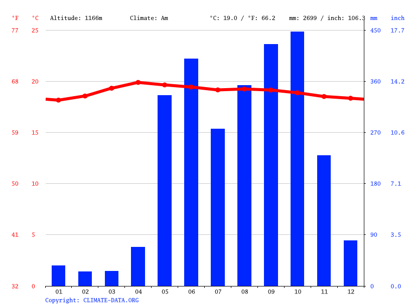 Climate graph // Weather by Month, Barva