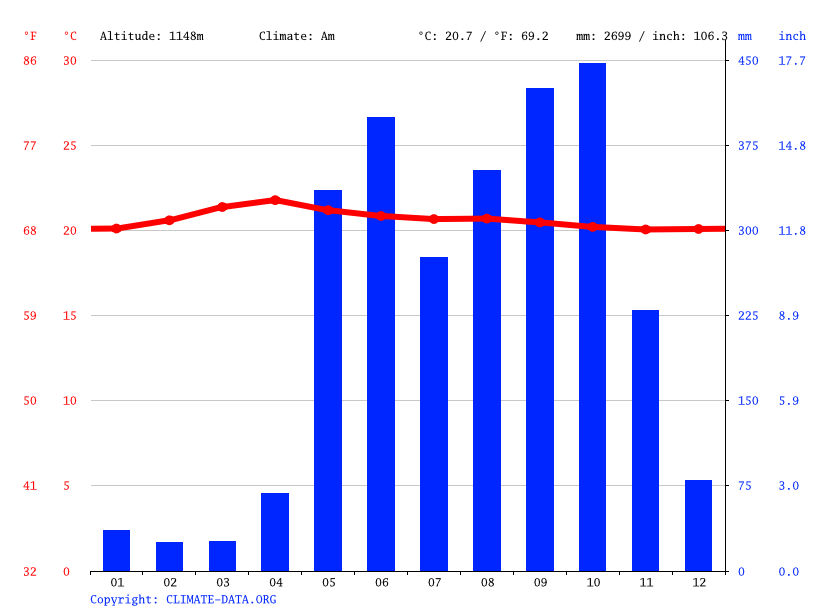 Climate graph // Weather by Month, Santa Bárbara