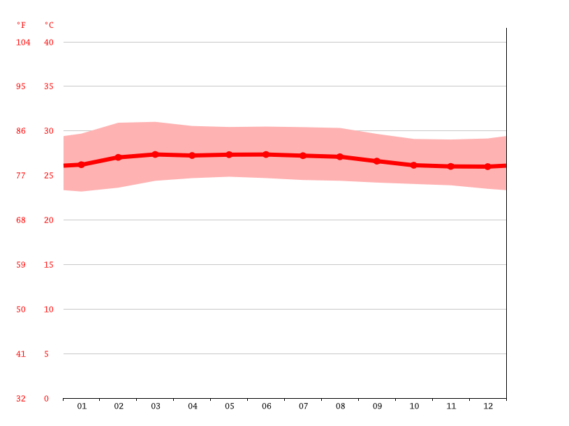 Temperature graph, Butterworth