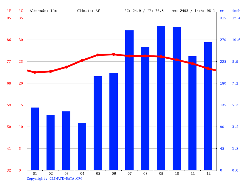 Climate graph // Weather by Month, Dipaculao