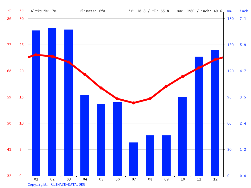 Climate graph // Weather by Month, Coffs Harbour