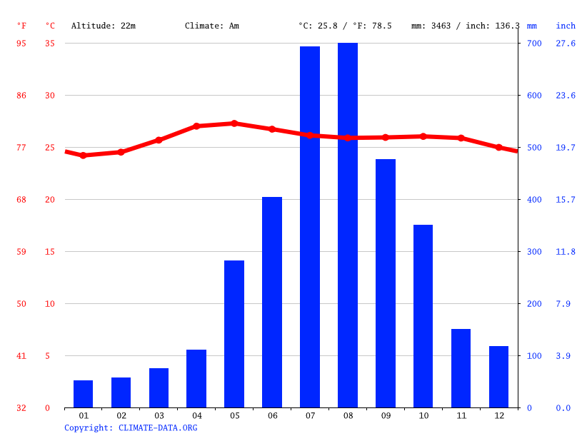 Climate graph // Weather by Month, Naguilian