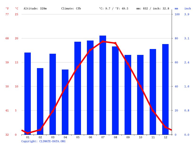 Climate graph // Weather by Month, Oberweihersbuch