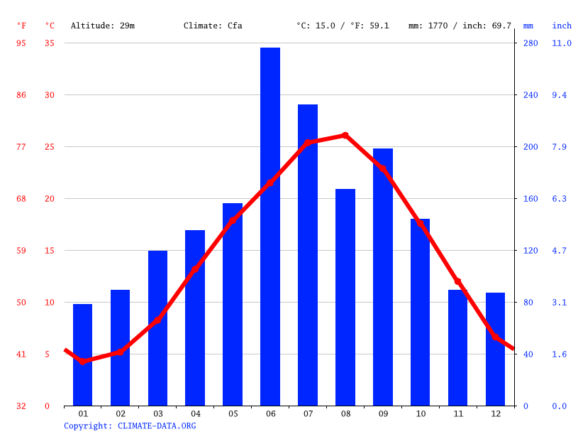 Climate graph // Weather by Month, Matsuyama
