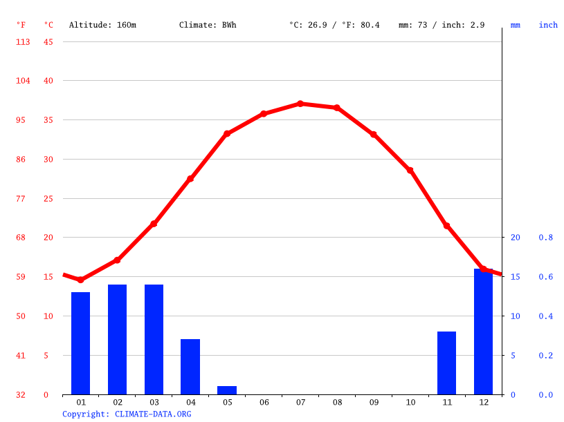 Climate graph // Weather by Month, Hofuf