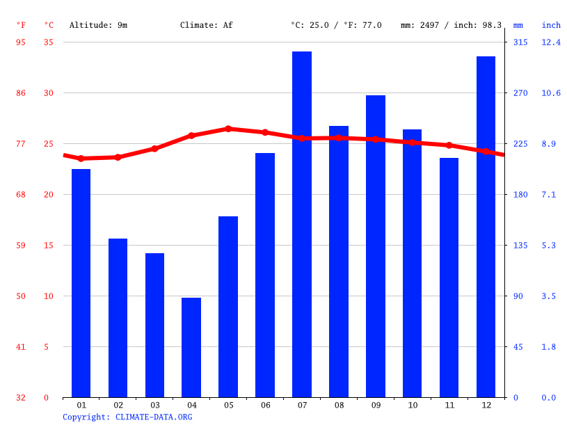 Climate graph // Weather by Month, Tabaco