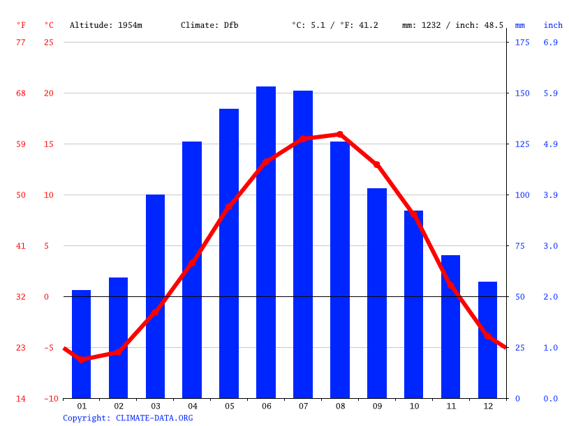 Climate graph // Weather by Month, Gavar