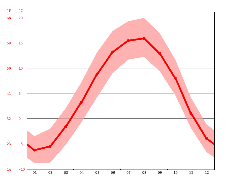 Temperature graph, Gavar