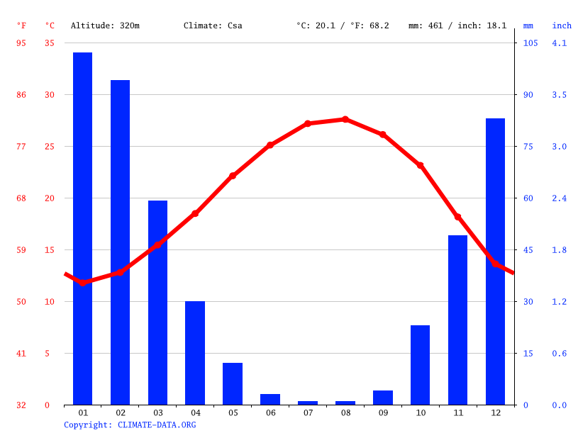 Climate graph // Weather by Month, Ein Ibrahim