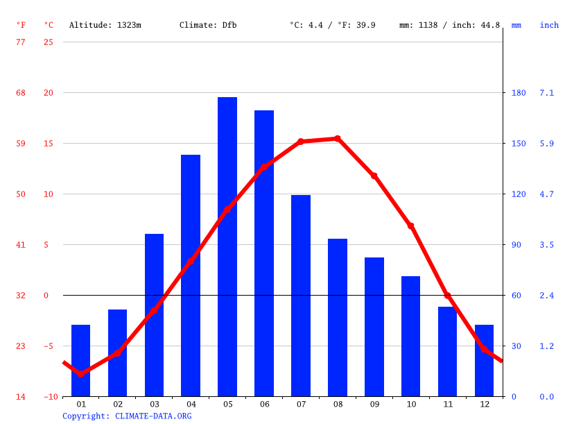Climate graph // Weather by Month, Vanadzor