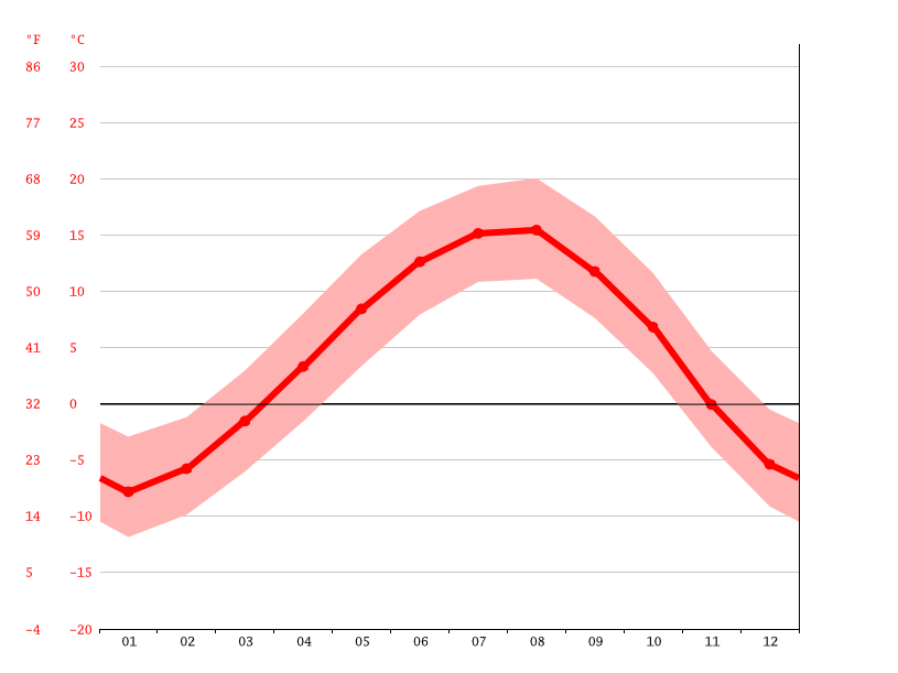 Temperature graph, Vanadzor