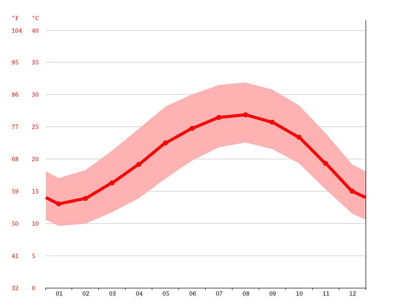 average temperatures, Maas