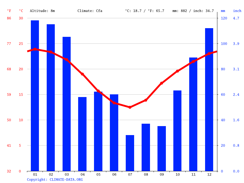 Climate graph // Weather by Month, Grafton