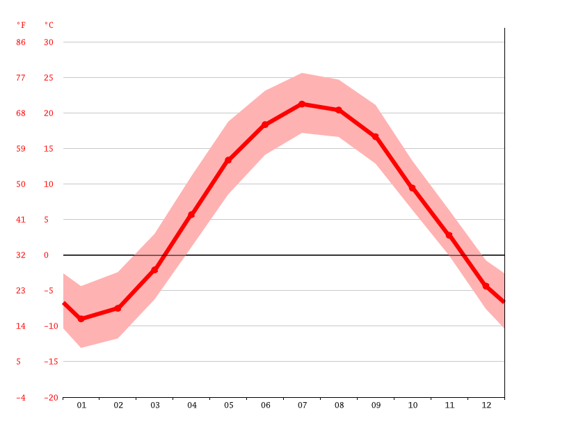 Temperature graph, Saint-Jean-sur-Richelieu
