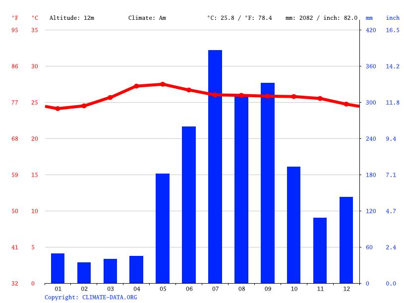 Climate graph, Los Baños