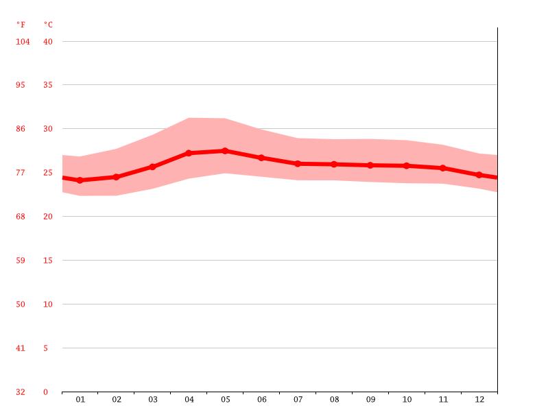 Temperature graph, Los Baños