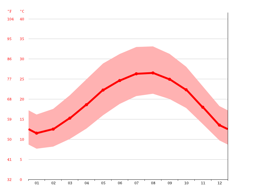 average temperature, Beit Guvrin