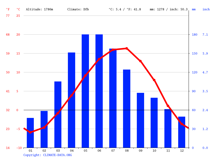 Climate graph // Weather by Month, Hrazdan