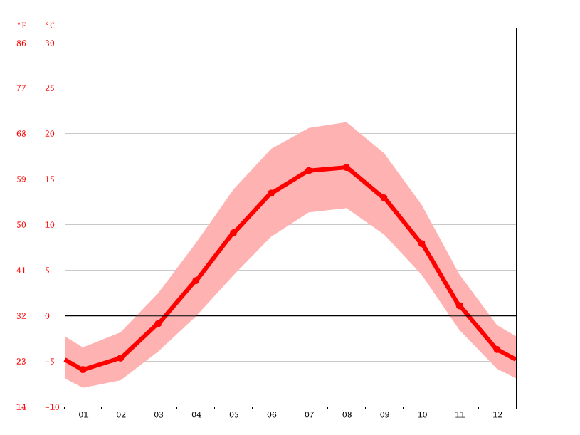 Temperature graph, Hrazdan