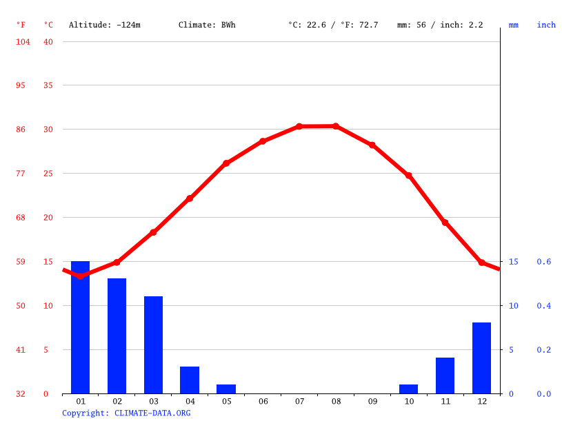 Climate graph // Weather by Month, Gidron