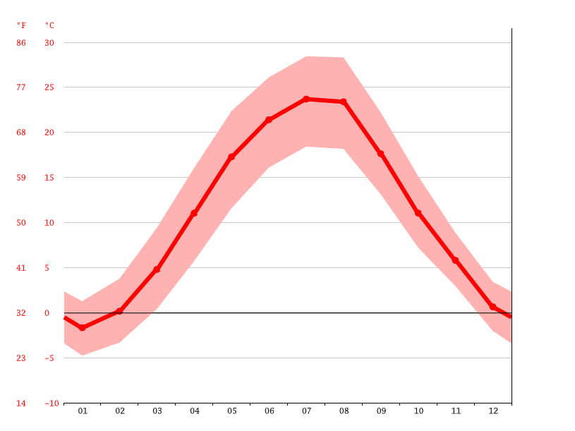 average temperature, Protyagailovka