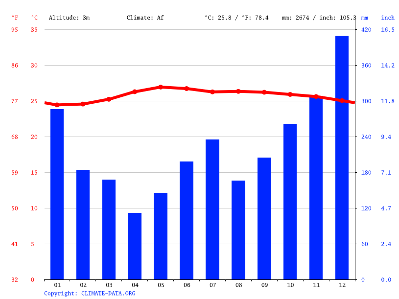 Climate graph // Weather by Month, Rapu-Rapu